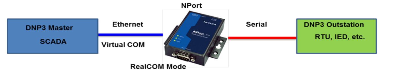 Ứng dụng bộ chuyển đổi Nport 5150A trong ứng dụng truyền
